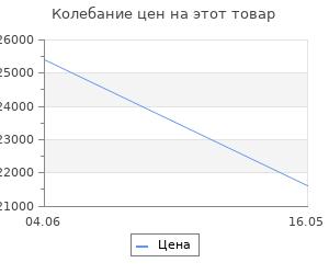 Изменение цены на Слипоны Weekend Max Mara