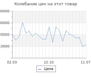 Изменение цены на Серьги SOKOLOV из золота с красными корундами