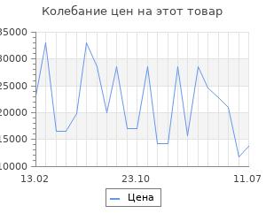 Изменение цены на Серьги SOKOLOV из золота с жемчугом и розовыми ситаллами