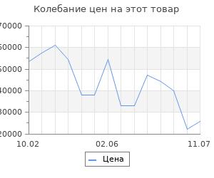 Изменение цены на Серьги SOKOLOV из золота с кварцем