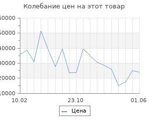 Изменение цены на Серьги SOKOLOV из золота с топазами Swarovski