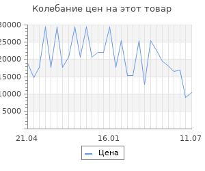 Изменение цены на Серьги SOKOLOV из золота с синими корундами и фианитами