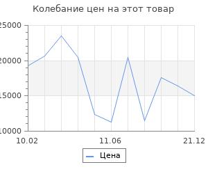 Изменение цены на Серьги SOKOLOV из золота со Swarovski Zirconia