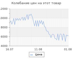 Изменение цены на Платформенная тележка с бортиком 150мм rusklad 600х900 тпб 2 125