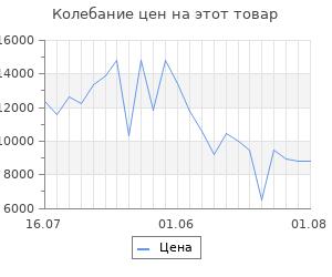 Изменение цены на Платформенная тележка с бортиком 150мм rusklad 700х1200 тпб 5 160