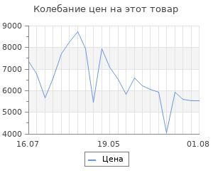 Изменение цены на Платформенная тележка rusklad каркас 600х1200 тк 4 160
