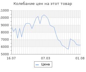 Изменение цены на Платформенная тележка rusklad 600х1200 тп 4 160