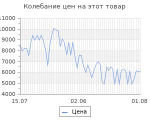 Изменение цены на Платформенная тележка с бортиком 150мм rusklad 500х800 тпб 1 125