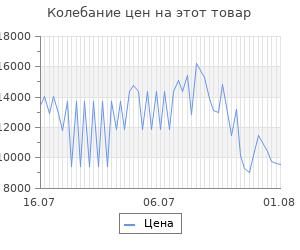 Изменение цены на Платформенная тележка с бортиком 150мм rusklad 800х1200 тпб 6 200