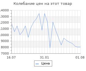 Изменение цены на Платформенная тележка с бортиком 150мм rusklad 600х1200 тпб 4 160
