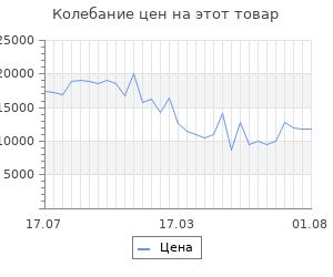 Изменение цены на Платформенная тележка с бортиком 150мм rusklad тпб 10 (800х1800, 200)