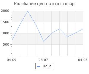 Изменение цены на Коврик для ванной Wenko sanitary 71х36х6 см