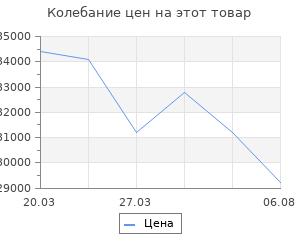 Изменение цены на Кондиционер Pioneer Fortis KFRI25MW/KORI25MW Inv