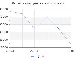 Изменение цены на Кондиционер Pioneer Fortis KFRI20MW/KORI20MW Inv