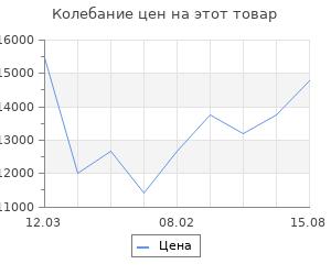 Изменение цены на Колье Nina Ricci NR-70183180107080