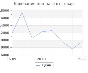 Изменение цены на Браслеты SOKOLOV 551010506_s
