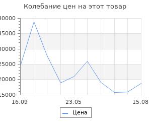Изменение цены на Браслеты SOKOLOV 551070602_s