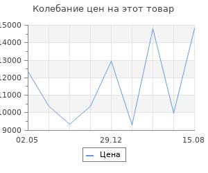 Изменение цены на Браслеты SOKOLOV 750303_s