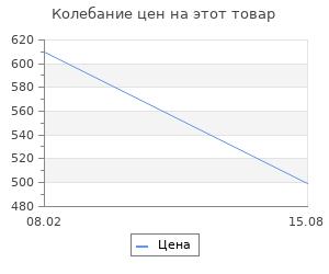 Изменение цены на Браслеты Evora 632995-e
