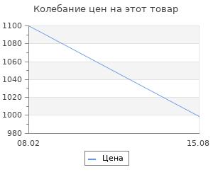 Изменение цены на Браслеты Evora 631407-e