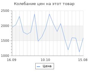 Изменение цены на Браслеты SOKOLOV 94050519_s