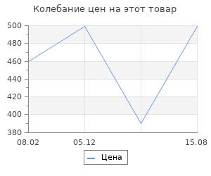Изменение цены на Браслеты Evora 630522-e