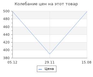 Изменение цены на Браслеты Evora 630525-e
