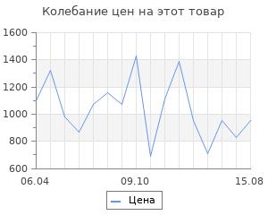 Изменение цены на Браслеты SOKOLOV 94050454_s