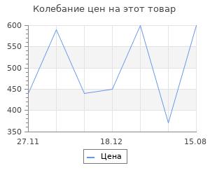 Изменение цены на Браслеты Spikes SSBM-0907-GD