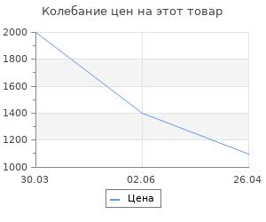 Изменение цены на Коврик для ванны AG concept оливковый с кругами 50х60 см