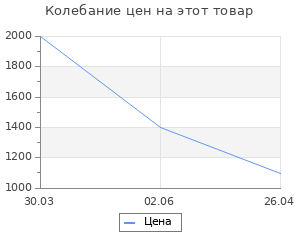 Изменение цены на Коврик AG concept голубой кашемир с кругами 50х60 см