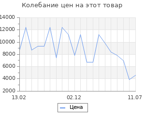 Изменение цены на Серьги SOKOLOV из золота с алмазной гранью