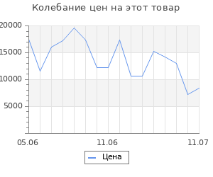 Изменение цены на Серьги SOKOLOV из золота с фианитами и хризолитами