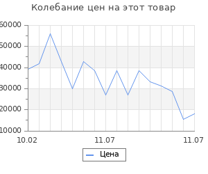 Изменение цены на Серьги SOKOLOV из золота с синими топазами и фианитами