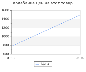 Изменение цены на Коврик для ванной Ridder Dune серый 60x50 см