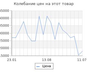 Изменение цены на Серьги SOKOLOV из золота с синими корундами