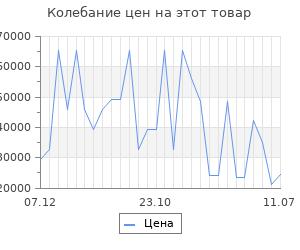 Изменение цены на Серьги SOKOLOV из золота с бриллиантами и синими корунд (синт.)