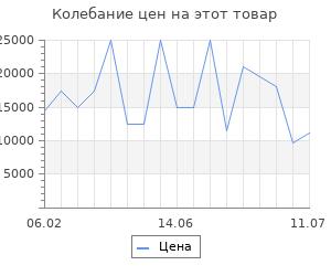 Изменение цены на Серьги SOKOLOV из золота с бесцветными и жёлтыми Swarovski Zirconia