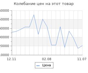 Изменение цены на Серьги SOKOLOV из золота с бриллиантами и агатами