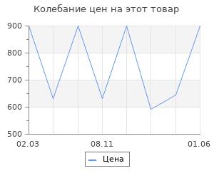 Изменение цены на Носки Moretan