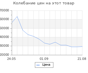 Изменение цены на Кухня угловая Валерия