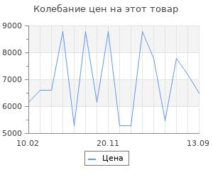Изменение цены на Серьги SOKOLOV из золота с эмалью