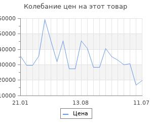 Изменение цены на Серьги SOKOLOV из золота с синими корундами (синт.)