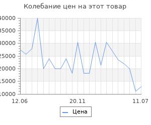 Изменение цены на Серьги SOKOLOV из золота с ситаллом султанит и фианитами