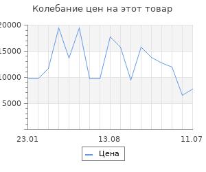 Изменение цены на Серьги SOKOLOV из золота с фианитами