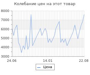 Изменение цены на Костюм спортивный Joma