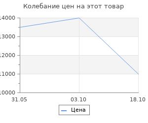 Изменение цены на Ковёр 1.20х1.70 фараше тренди 117/320 Ковровые галереи