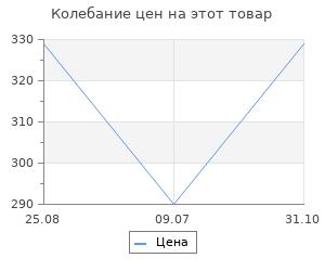Изменение цены на Коврик-ступень Velcoc Step Mat 25x77 см Black (ZGSCAL2577)