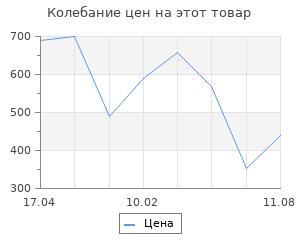 Изменение цены на Коврик in senegal 80x50 Abc