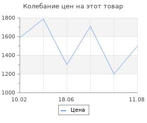 Изменение цены на Коврик 80x150 Abc in senegal